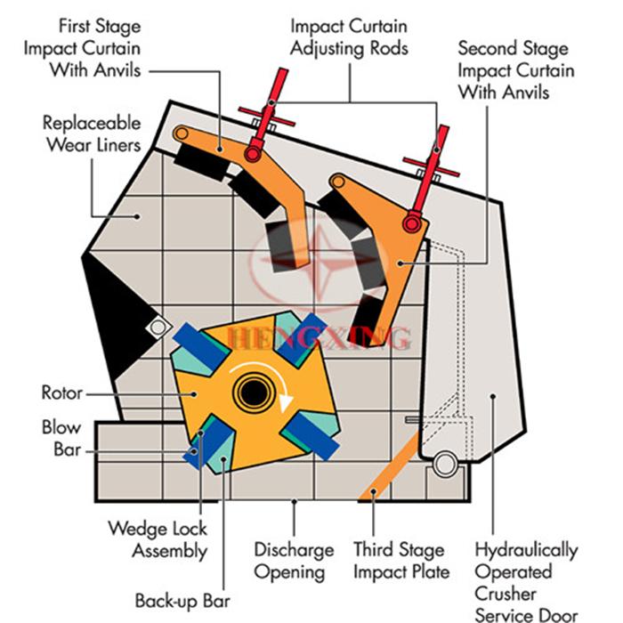 Structure Of Impact Crusher Machine