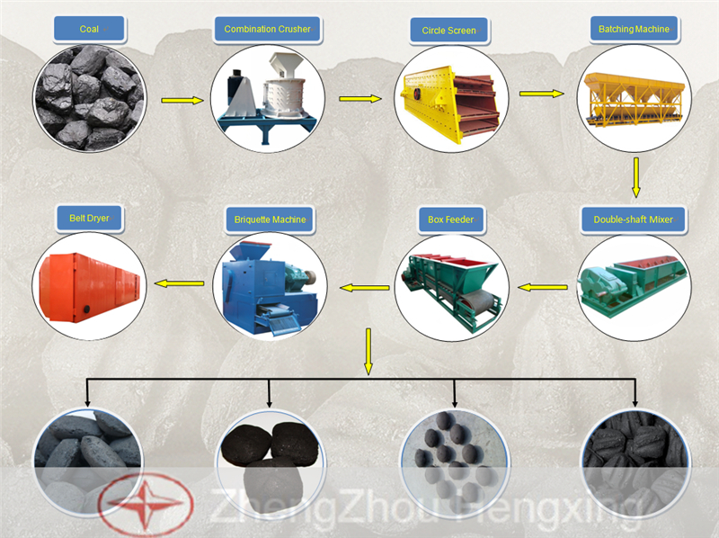 Powder Ball Press Production Line