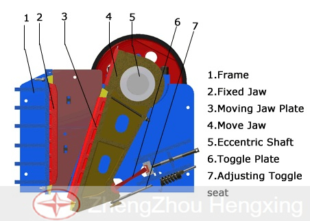 Jaw Crusher Structure